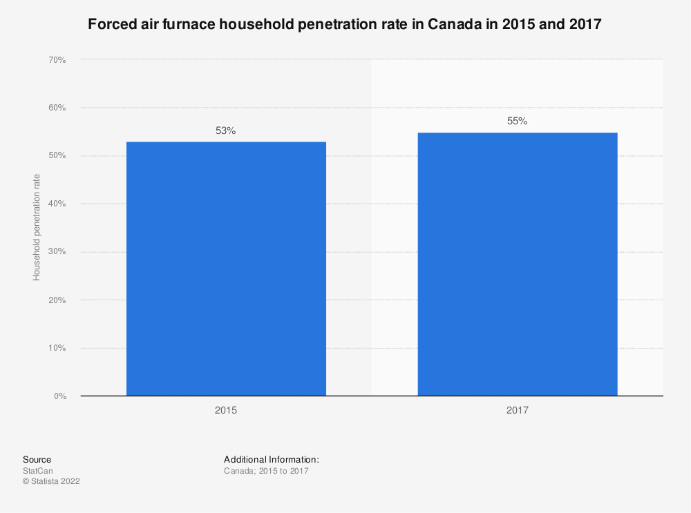 Statistic: Forced air furnace household penetration rate in Canada in 2015 and 2017 | Statista