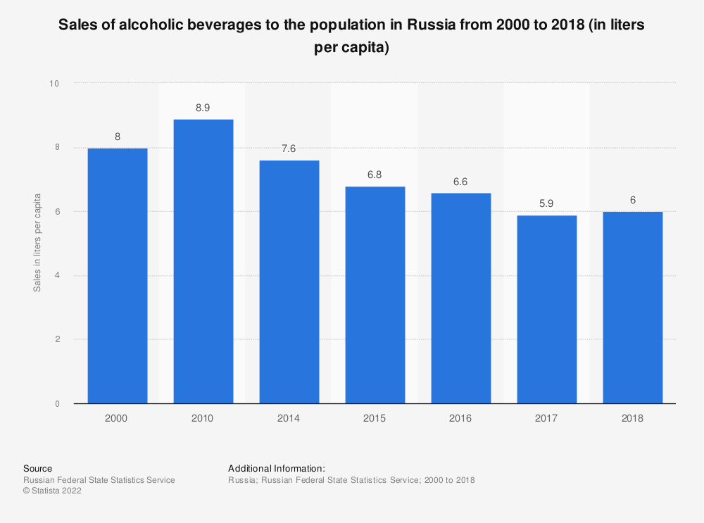Statistic: Sales of alcoholic beverages to the population in Russia from 2000 to 2018 (in liters per capita) | Statista