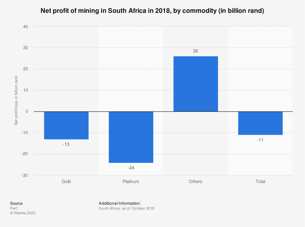 Statistic: Net profit of mining in South Africa in 2018, by commodity (in billion rand) | Statista