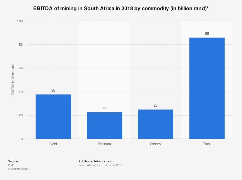Statistic: EBITDA of mining in South Africa in 2018 by commodity (in billion rand)*   Statista