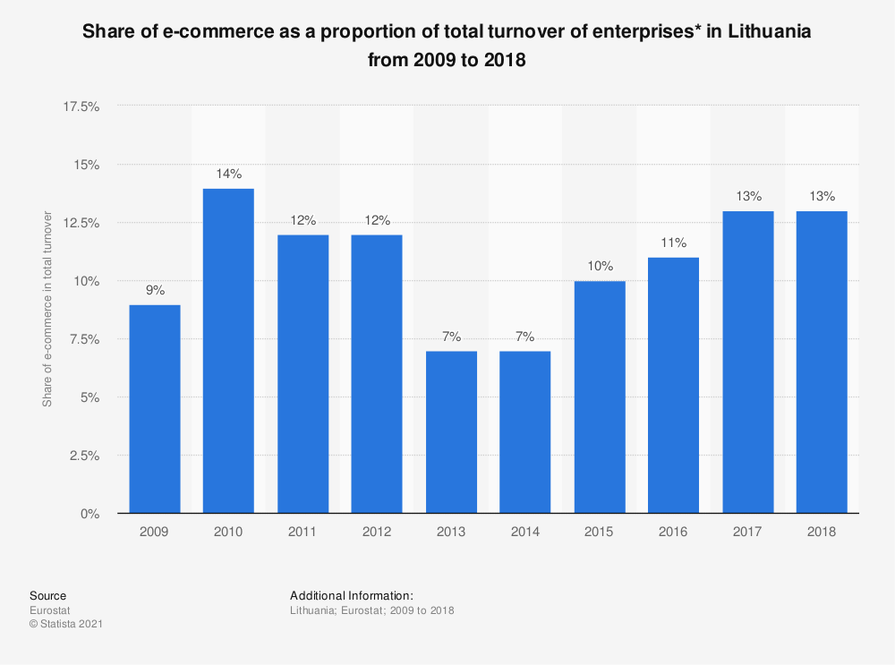 Statistic: Share of e-commerce as a proportion of total turnover of enterprises* in Lithuania from 2009 to 2018 | Statista