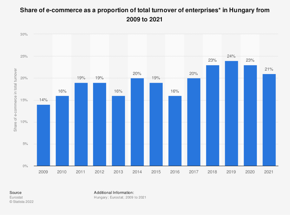Statistic: Share of e-commerce as a proportion of total turnover of enterprises* in Hungary from 2009 to 2018 | Statista