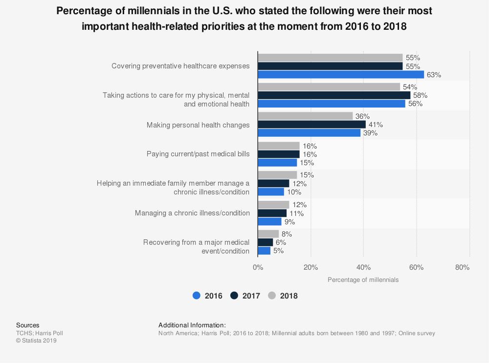 Statistic: Percentage of millennials in the U.S. who stated the following were their most important health-related priorities at the moment from 2016 to 2018 | Statista