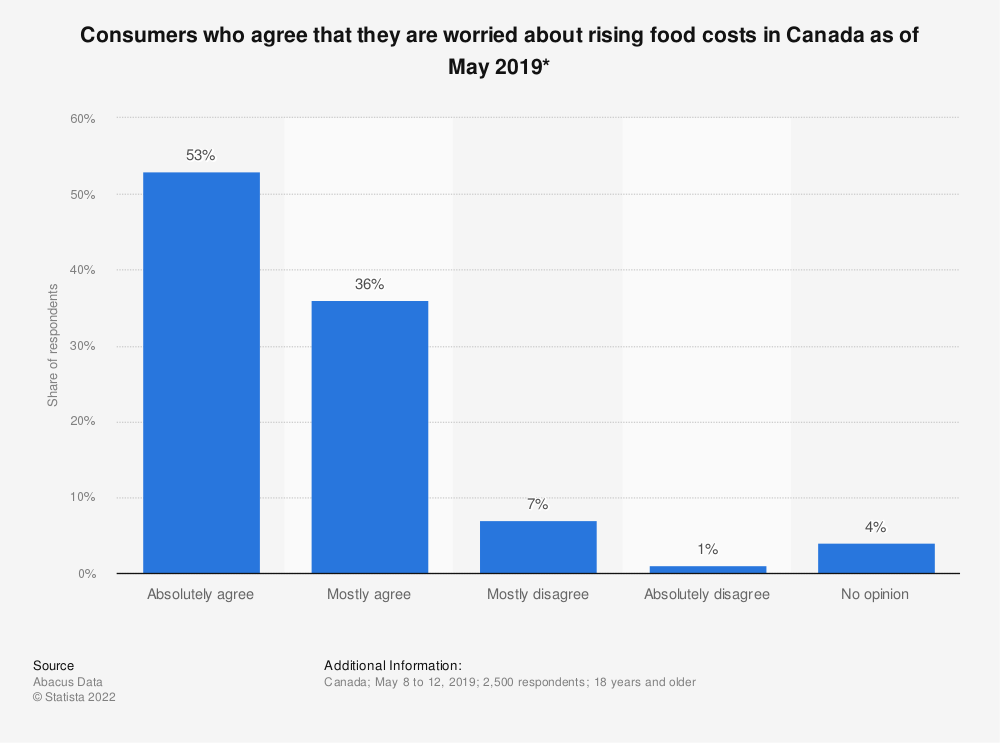 Statistic: Consumers who agree that they are worried about rising food costs in Canada as of May 2019* | Statista