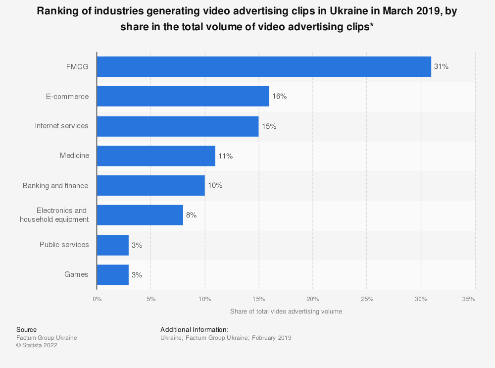 Statistic: Ranking of industries generating video advertising clips in Ukraine in March 2019, by share in the total volume of video advertising clips* | Statista