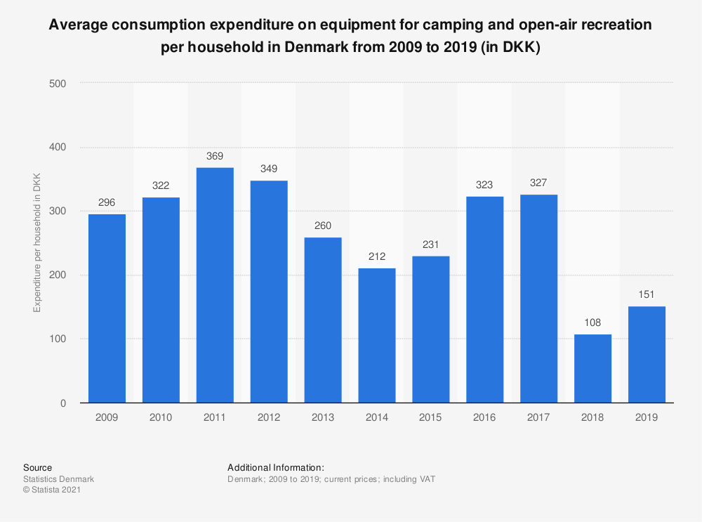 Statistic: Average consumption expenditure on equipment for camping and open-air recreation per household in Denmark from 2009 to 2019 (in DKK)  | Statista
