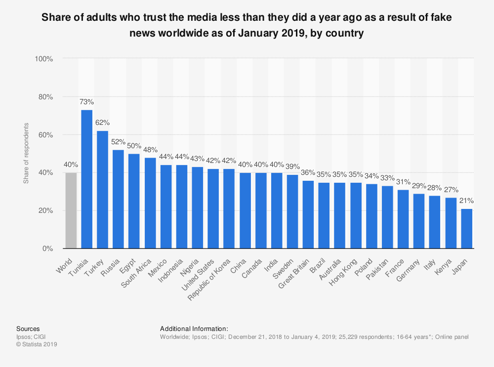 Statistic: Share of adults who trust the media less than they did a year ago as a result of fake news worldwide as of January 2019, by country | Statista
