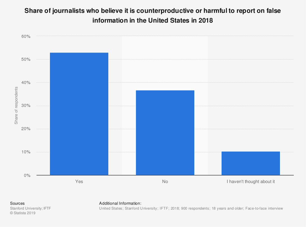 Statistic: Share of journalists who believe it is counterproductive or harmful to report on false information in the United States in 2018 | Statista