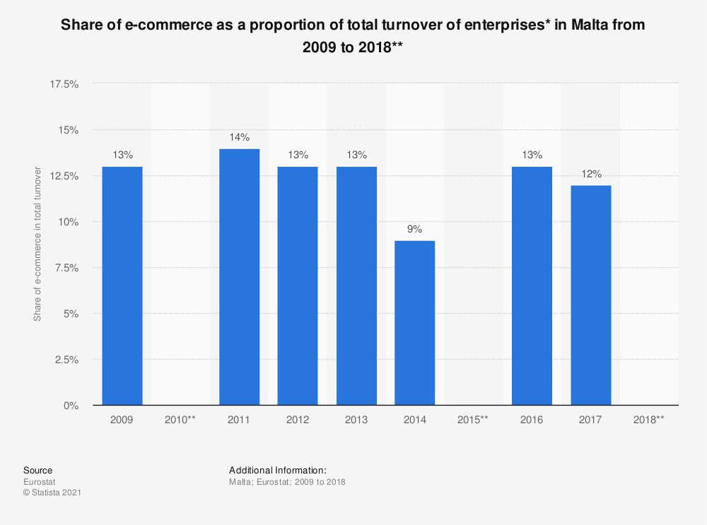 Statistic: Share of e-commerce as a proportion of total turnover of enterprises* in Malta from 2009 to 2018**   Statista