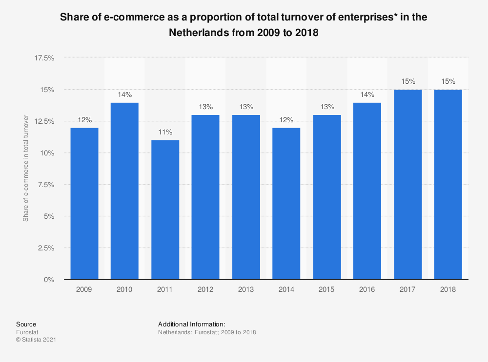 Statistic: Share of e-commerce as a proportion of total turnover of enterprises* in the Netherlands from 2009 to 2018 | Statista