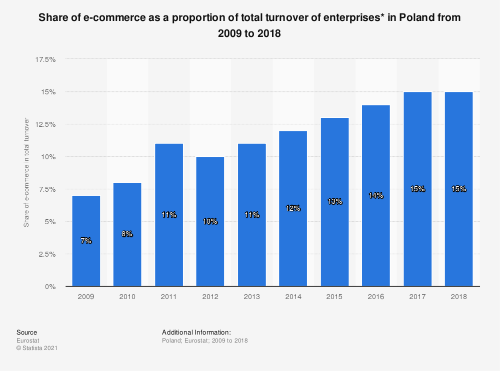 Statistic: Share of e-commerce as a proportion of total turnover of enterprises* in Poland from 2009 to 2018 | Statista