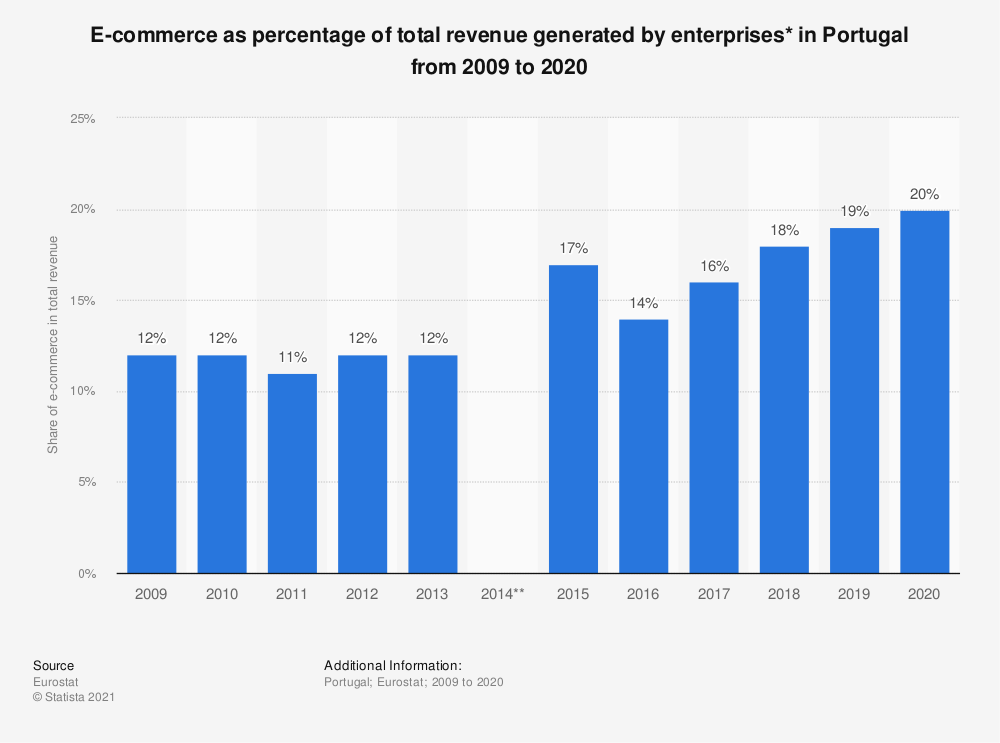Statistic: Share of e-commerce as a proportion of total turnover of enterprises* in Portugal from 2009 to 2018 | Statista