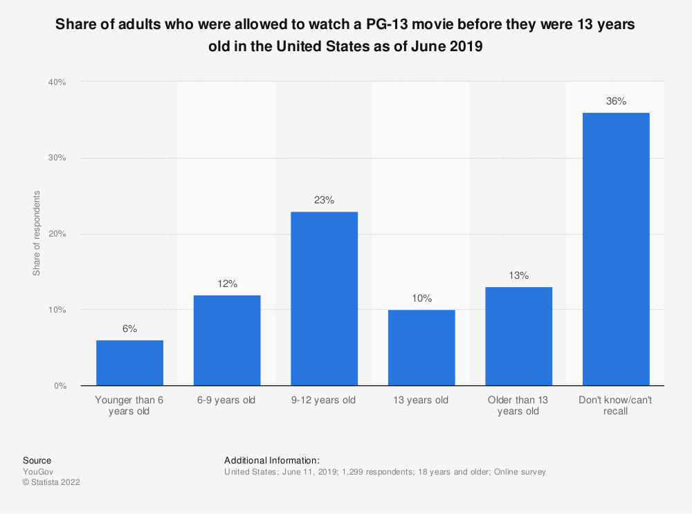 Statistic: Share of adults who were allowed to watch a PG-13 movie before they were 13 years old in the United States as of June 2019 | Statista