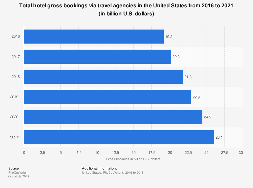 Statistic: Total hotel gross bookings via travel agencies in the United States from 2016 to 2021 (in billion U.S. dollars) | Statista