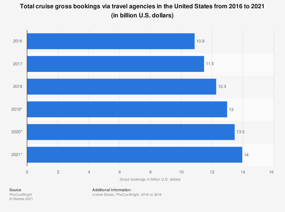 Statistic: Total cruise gross bookings via travel agencies in the United States from 2016 to 2021 (in billion U.S. dollars) | Statista
