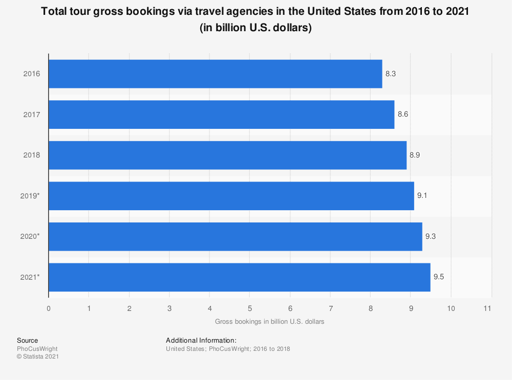 Statistic: Total tour gross bookings via travel agencies in the United States from 2016 to 2021 (in billion U.S. dollars) | Statista