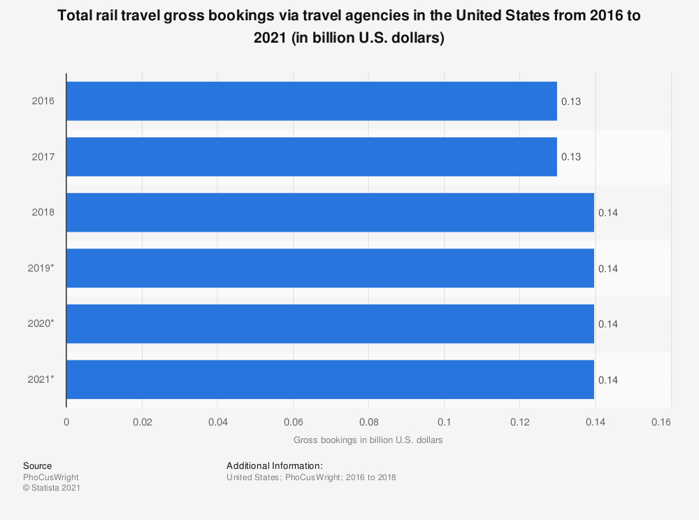 Statistic: Total rail travel gross bookings via travel agencies in the United States from 2016 to 2021 (in billion U.S. dollars) | Statista