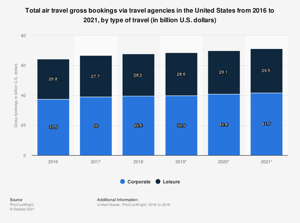 Statistic: Total air travel gross bookings via travel agencies in the United States from 2016 to 2021, by type of travel (in billion U.S. dollars) | Statista