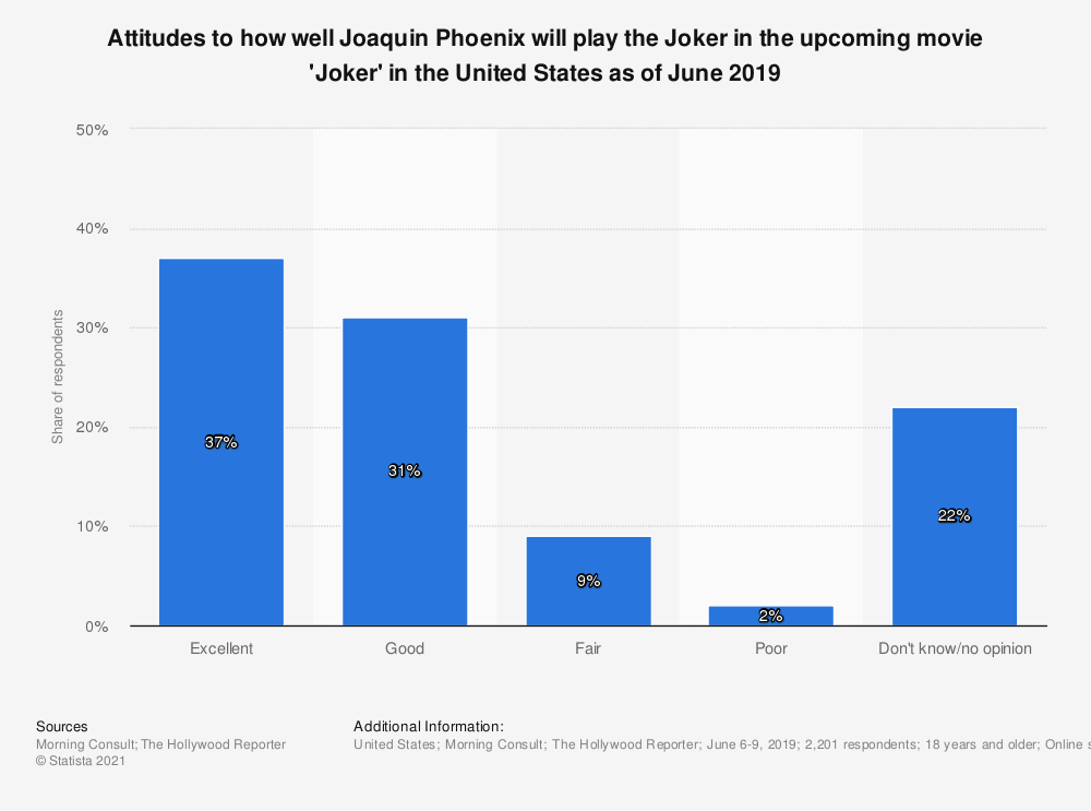 Statistic: Attitudes to how well Joaquin Phoenix will play the Joker in the upcoming movie 'Joker' in the United States as of June 2019 | Statista