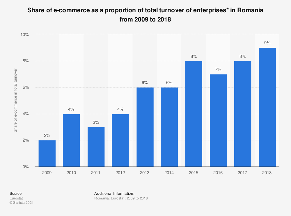 Statistic: Share of e-commerce as a proportion of total turnover of enterprises* in Romania from 2009 to 2018 | Statista