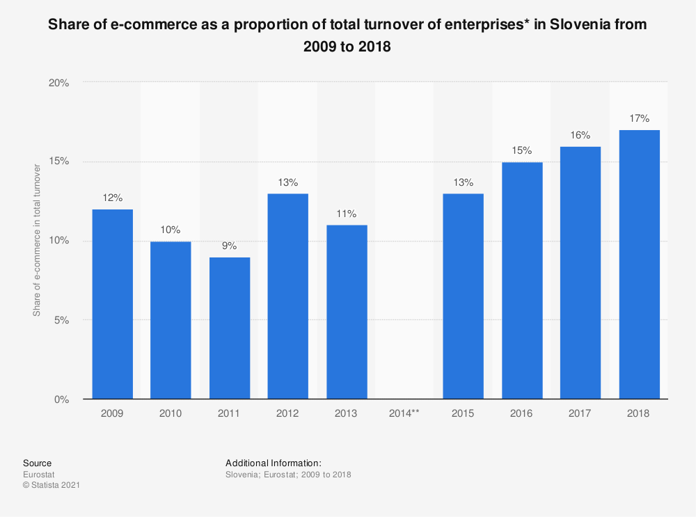 Statistic: Share of e-commerce as a proportion of total turnover of enterprises* in Slovenia from 2009 to 2018 | Statista