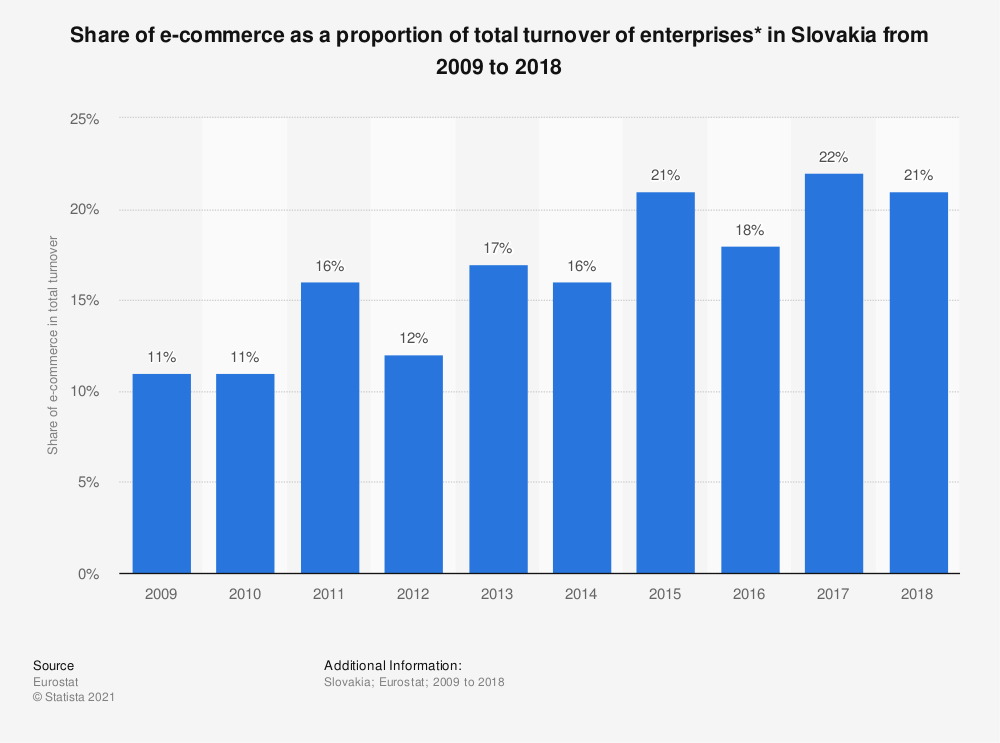 Statistic: Share of e-commerce as a proportion of total turnover of enterprises* in Slovakia from 2009 to 2018 | Statista