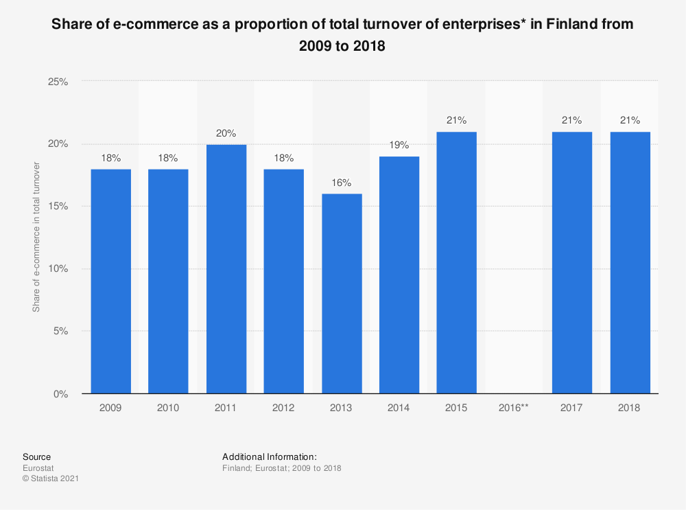 Statistic: Share of e-commerce as a proportion of total turnover of enterprises* in Finland from 2009 to 2018 | Statista