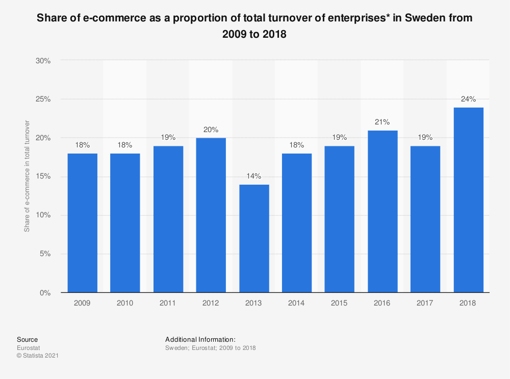 Statistic: Share of e-commerce as a proportion of total turnover of enterprises* in Sweden from 2009 to 2018 | Statista