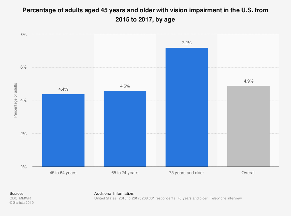 Statistic: Percentage of adults aged 45 years and older with vision impairment in the U.S. from 2015 to 2017, by age | Statista
