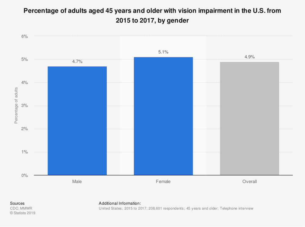 Statistic: Percentage of adults aged 45 years and older with vision impairment in the U.S. from 2015 to 2017, by gender | Statista