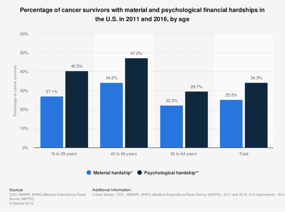 Statistic: Percentage of cancer survivors with material and psychological financial hardships in the U.S. in 2011 and 2016, by age | Statista