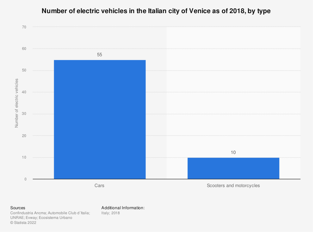 Statistic: Number of electric vehicles in the Italian city of Venice as of 2018, by type    Statista