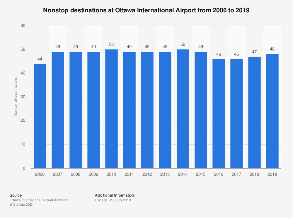 Statistic: Nonstop destinations at Ottawa International Airport from 2006 to 2019 | Statista