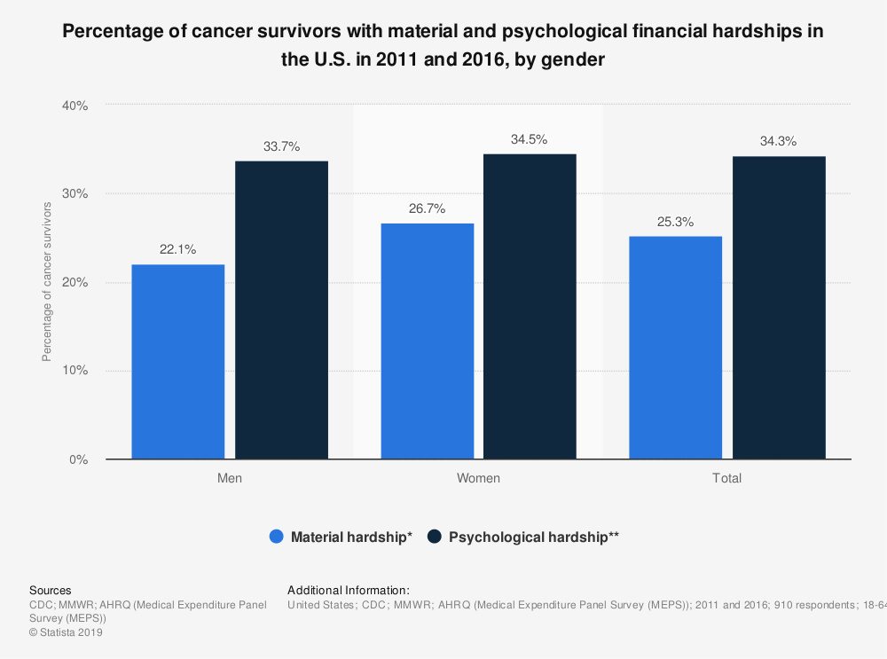 Statistic: Percentage of cancer survivors with material and psychological financial hardships in the U.S. in 2011 and 2016, by gender | Statista