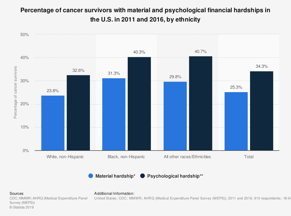 Statistic: Percentage of cancer survivors with material and psychological financial hardships in the U.S. in 2011 and 2016, by ethnicity | Statista