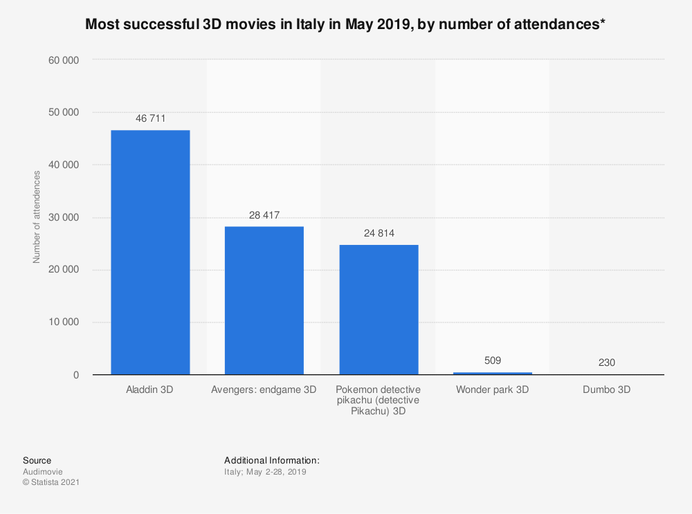 Statistic: Most successful 3D movies in Italy in May 2019, by number of attendances* | Statista