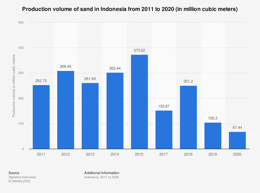 Statistic: Production volume of sand in Indonesia from 2011 to 2017 (in million cubic meters) | Statista