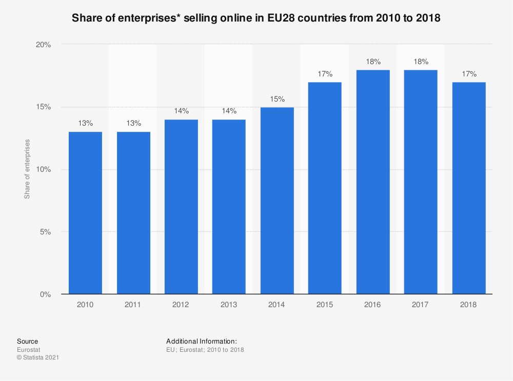 Statistic: Share of enterprises* selling online in EU28 countries from 2010 to 2018 | Statista