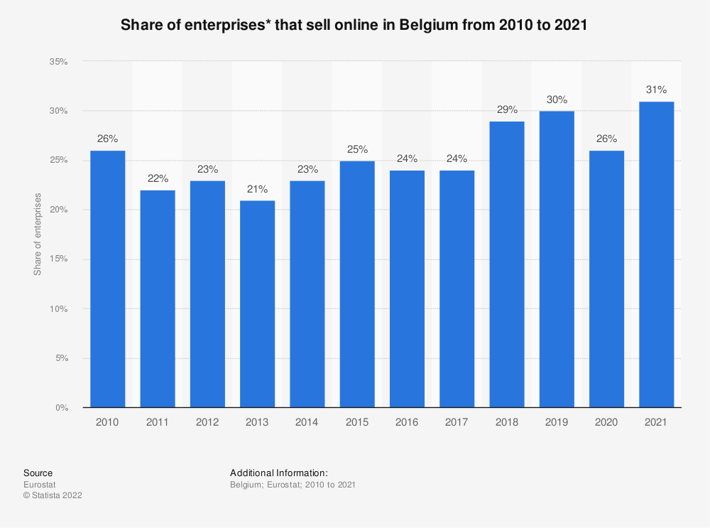 Statistic: Share of enterprises* that sell online in Belgium from 2010 to 2018 | Statista