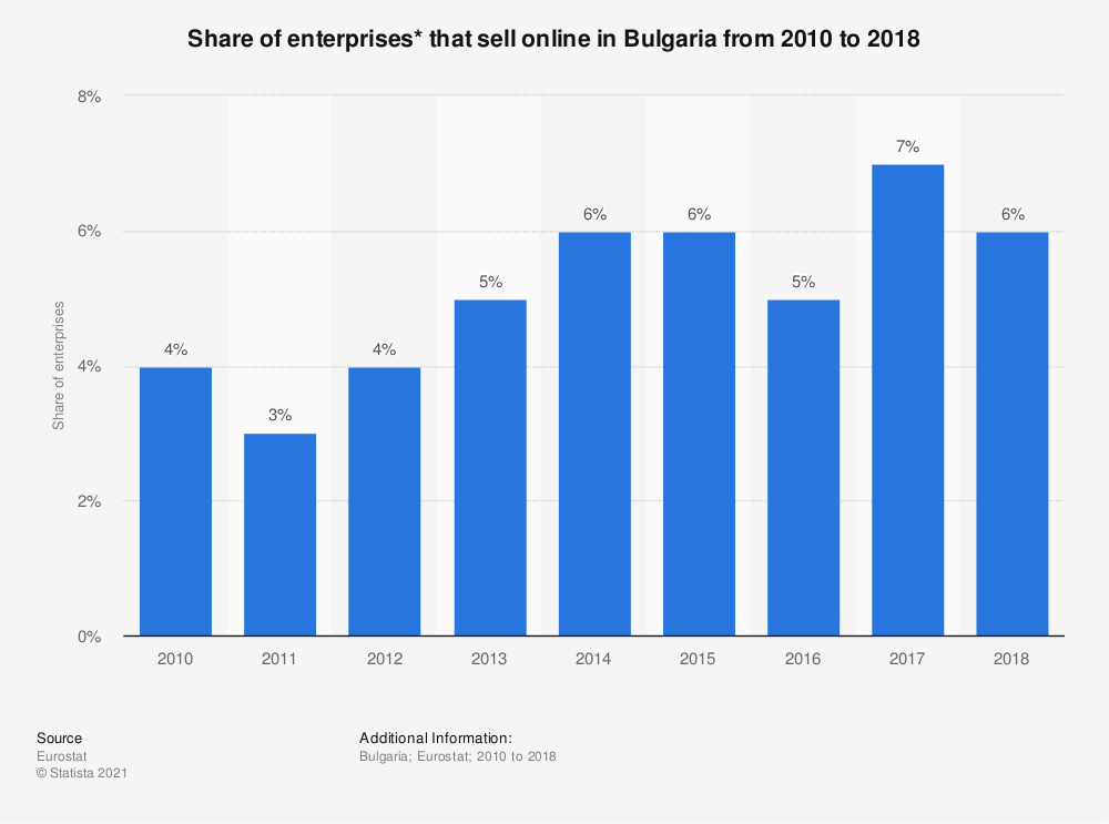 Statistic: Share of enterprises* that sell online in Bulgaria from 2010 to 2018 | Statista