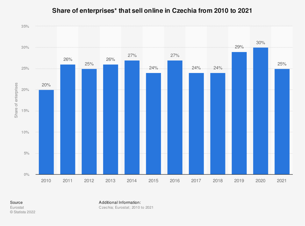 Statistic: Share of enterprises* that sell online in Czechia from 2010 to 2018 | Statista