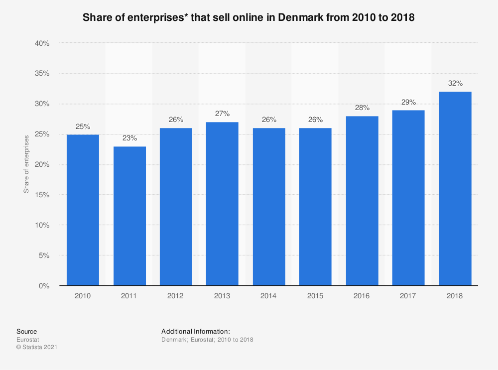 Statistic: Share of enterprises* that sell online in Denmark from 2010 to 2018 | Statista