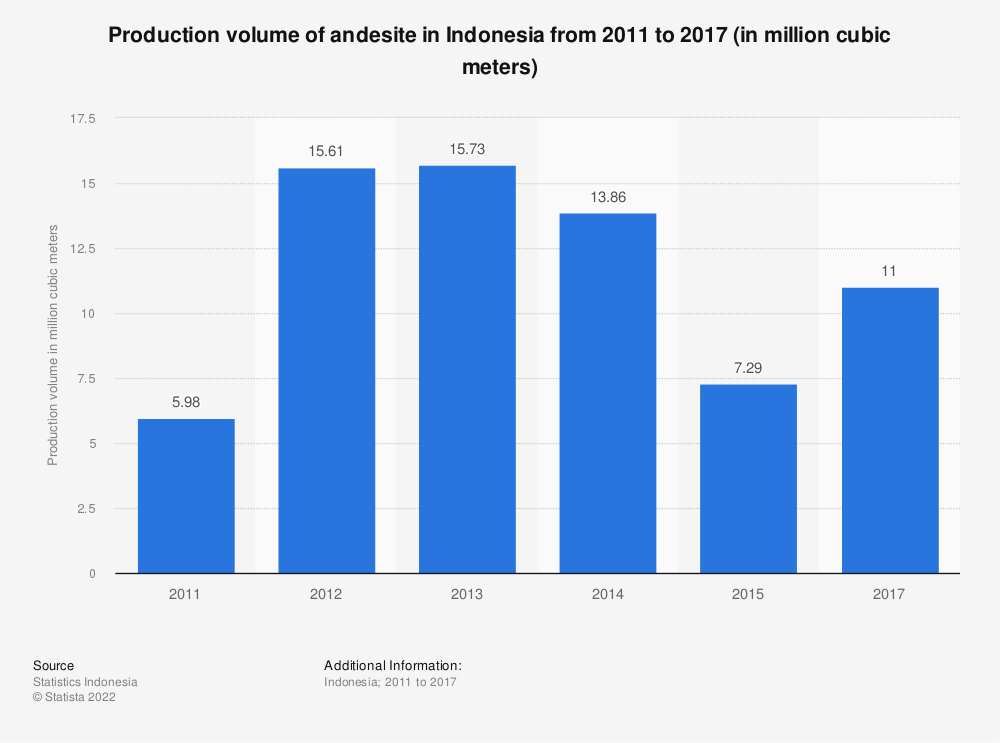 Statistic: Production volume of andesite in Indonesia from 2011 to 2017 (in million cubic meters) | Statista