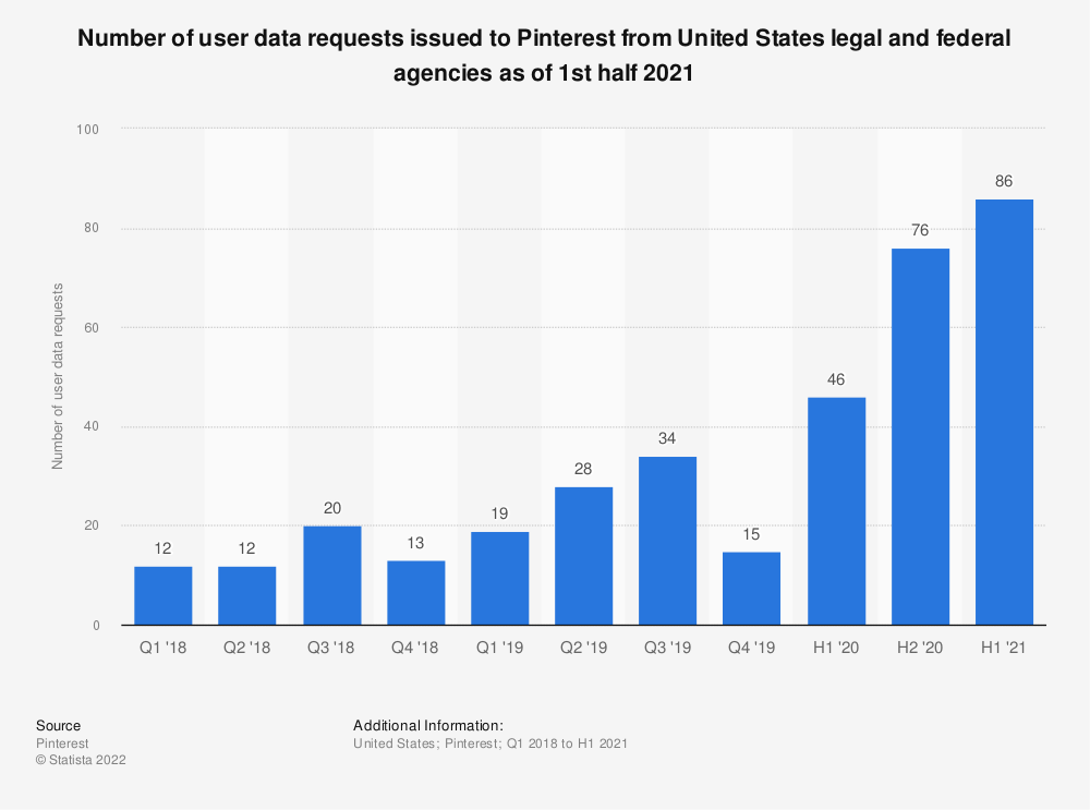 Statistic: Number of user data requests issued to Pinterest from United States legal and federal agencies as of 4th quarter 2018 | Statista