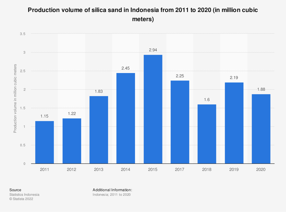 Statistic: Production volume of silica sand in Indonesia from 2011 to 2018 (in million cubic meters) | Statista