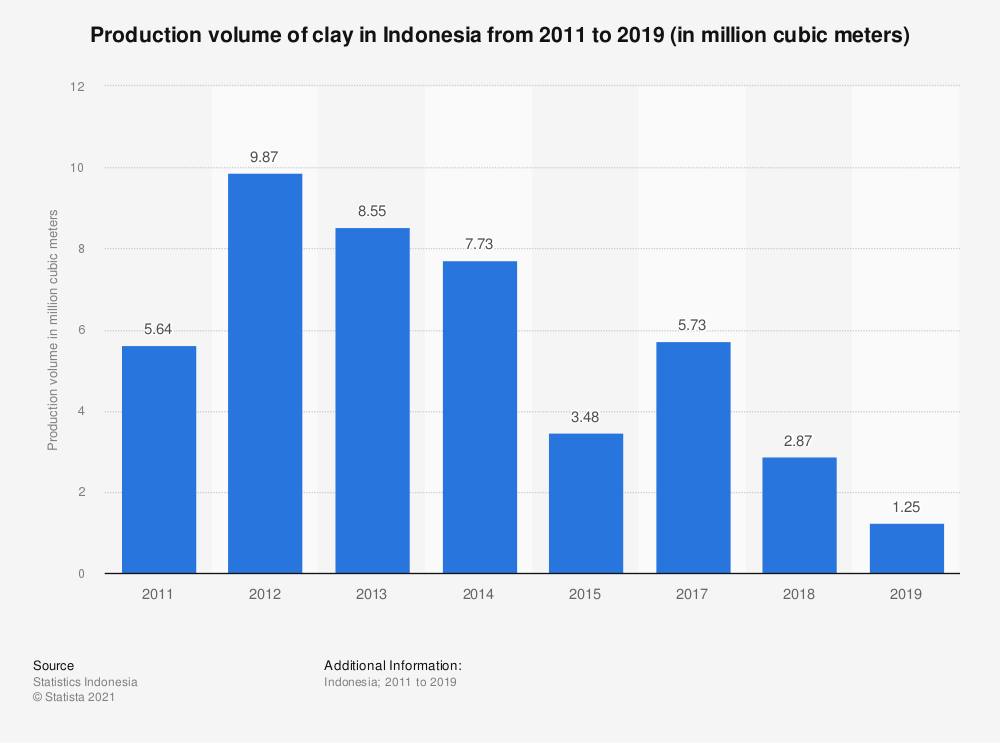 Statistic: Production volume of clay in Indonesia from 2011 to 2019 (in million cubic meters)   Statista