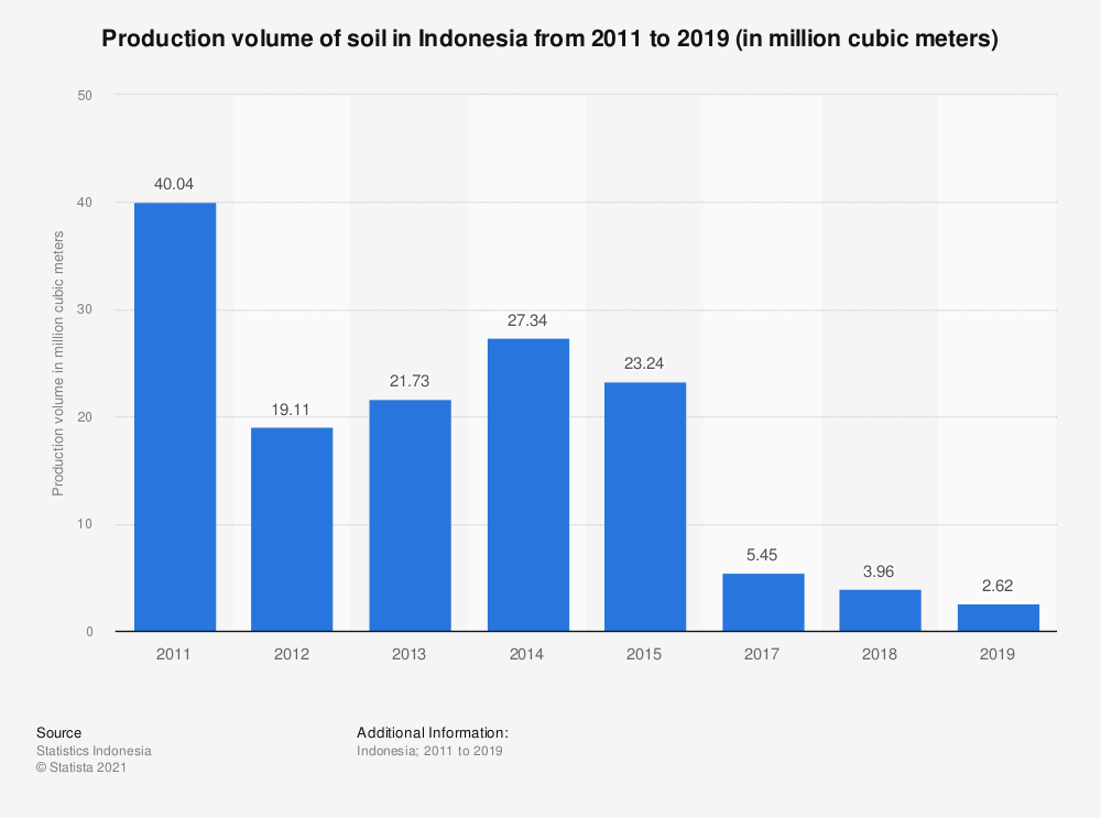 Statistic: Production volume of soil in Indonesia from 2011 to 2019 (in million cubic meters) | Statista