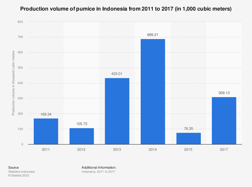 Statistic: Production volume of pumice in Indonesia from 2011 to 2017 (in 1,000 cubic meters) | Statista