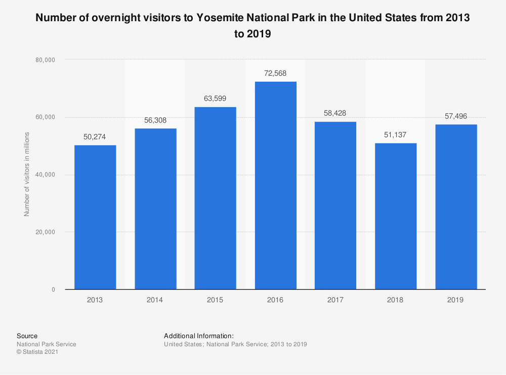 Statistic: Number of overnight visitors to Yosemite National Park in the United States from 2013 to 2018  | Statista