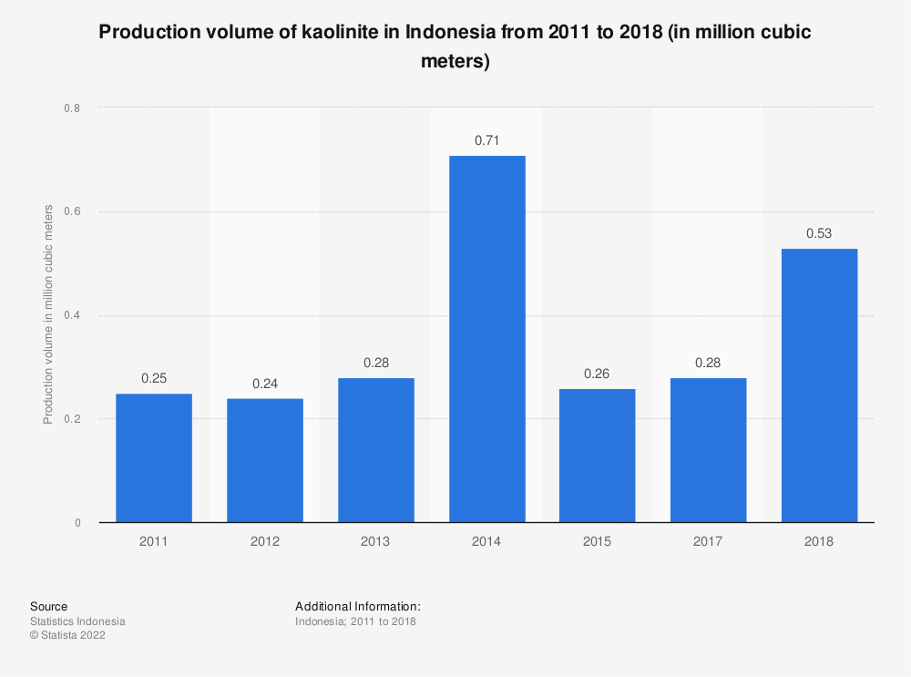 Statistic: Production volume of kaolinite in Indonesia from 2011 to 2018 (in million cubic meters)   Statista